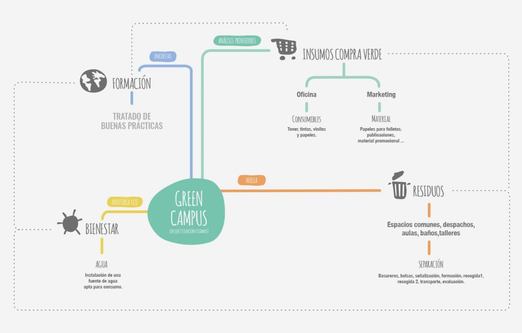 Infografia Green Campus
